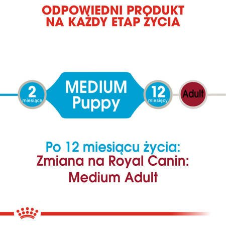 Saszetka Royal Canin Medium Puppy 140g